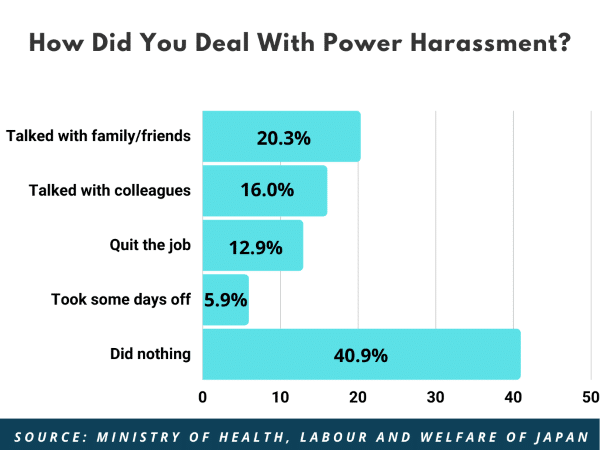 Bar Chart showing how people dealt with power harassment in Japan