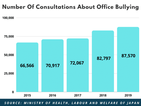Bar chart showing the number of consultations about office bullying in Japan