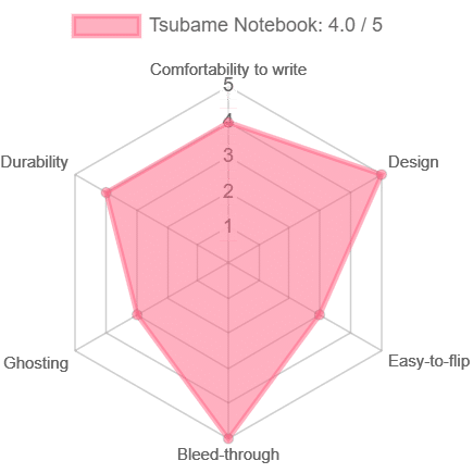 radar chart of the overall score